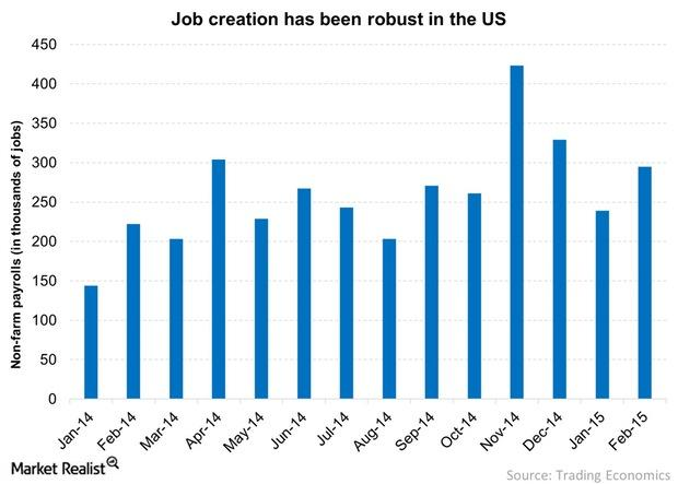 uploads///Job creation has been robust in the US