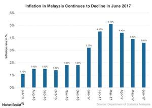 uploads///Inflation in Malaysia Continues to Decline in June