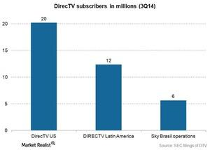 uploads/2015/02/Media-Direct-TV-subscribers-3q141.jpg