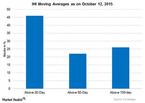 uploads/2015/10/Graph-Part-2-Oct-12-20151.png