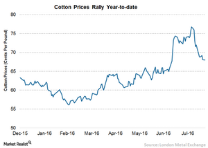 uploads/2016/08/3A-Cotton-Prices-1.png