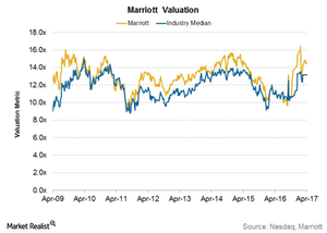 uploads/2017/05/Marriott-Valuation-1.png