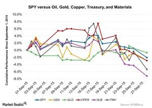 uploads///SPY versus Oil Gold Copper Treasury and Materials