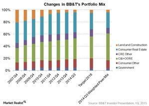 uploads///Changes in BBTs portfolio mix