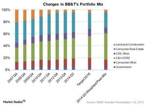 uploads/2015/03/Changes-in-BBTs-portfolio-mix1.jpg