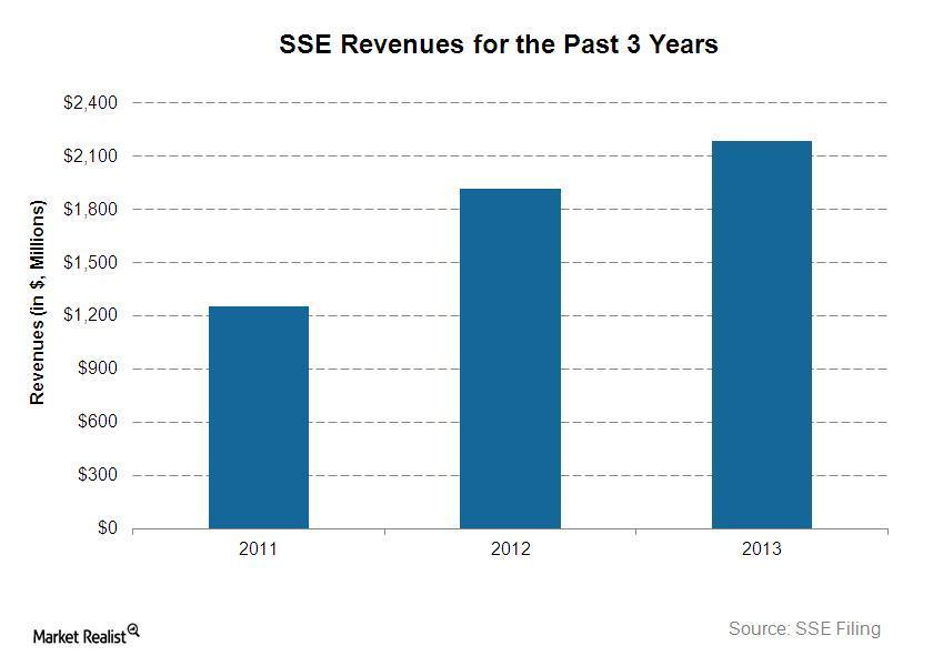 uploads///SSEs revenues