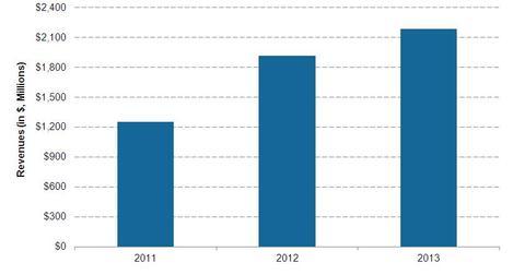 uploads/2014/07/SSEs-revenues.jpg