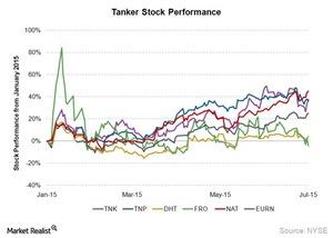 uploads/2015/07/Tanker-Stock-Performance1.jpg