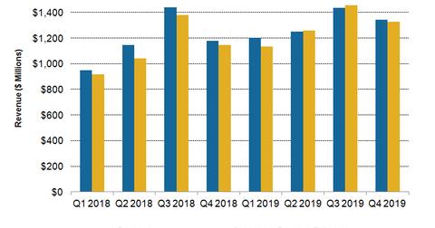 uploads/2019/05/CPRI-Revenue-Q419-2.png