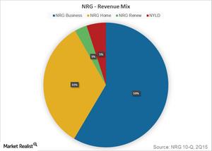 uploads///Part  revenue mix
