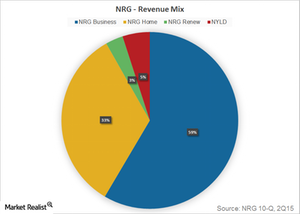 uploads/2015/10/Part-2-revenue-mix1.png