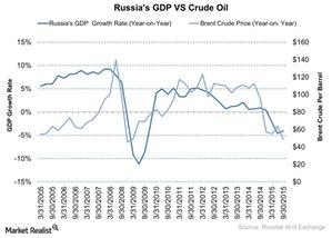 uploads/2015/11/Russias-GDP-VS-Crude-Oil-2015-11-131.jpg