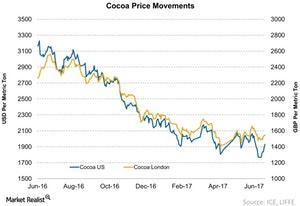 uploads///Cocoa Price Movements