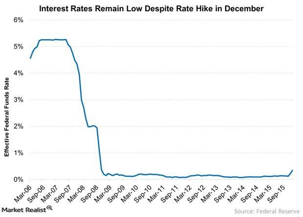 uploads///Interest Rates Remain Low Despite Rate Hike in December