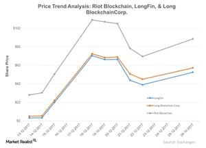 uploads/2017/12/Price-Trend-Analysis-Riot-Blockchain-LongFin-Long-BlockchainCorp-2017-12-27-1.jpg