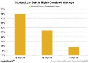 uploads/2016/08/student-debt-and-age-1.jpg