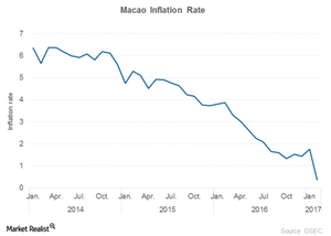 uploads/2017/03/Macao-Inflation-1.png