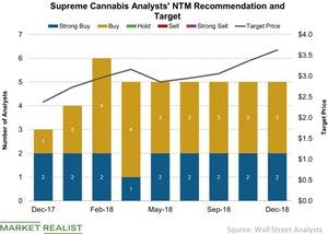 uploads/2018/12/Supreme-Cannabis-Analysts-NTM-Recommendation-and-Target-2018-12-18-1.jpg