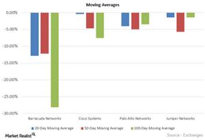 uploads/2015/10/Moving-Averages1.png