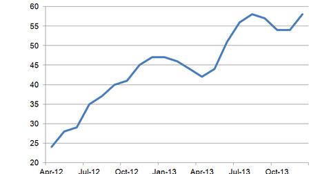 uploads/2013/12/NAHB-Housing-Market-Index.png