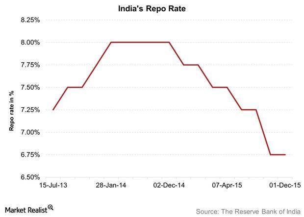 uploads///Indias Repo Rate
