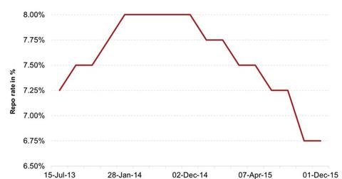 uploads/2015/12/Indias-Repo-Rate1.jpg