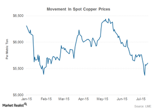 uploads/2015/07/PART2-COPPER-PRICE1.png