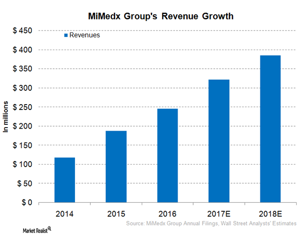 uploads///MDXG _revenue growth