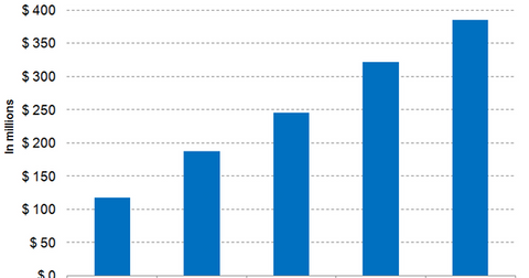 uploads///MDXG _revenue growth