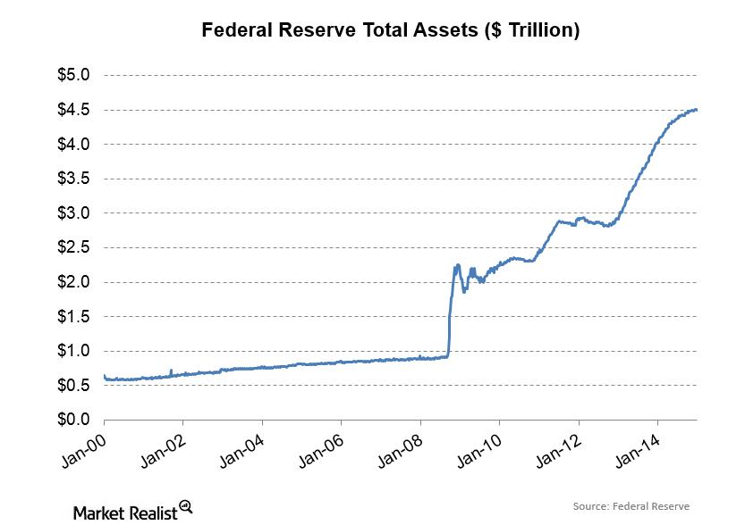 uploads///Fed Assets
