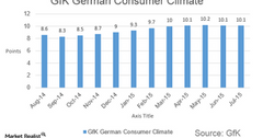 uploads///gfk german consumer climate