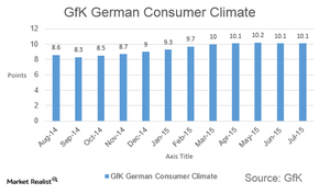 uploads/2015/07/gfk-german-consumer-climate1.png