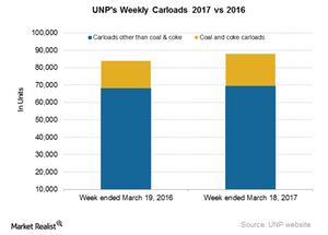 uploads/2017/03/UNP-Carloads-4-1.png