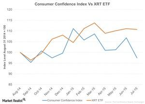 uploads/2015/08/Consumer-Confidence-Index-Vs-XRT-ETF-2015-08-2611.jpg
