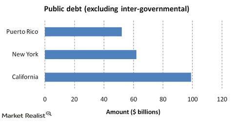 uploads/2014/03/Public-debt-excluding-inter-governmental.jpg