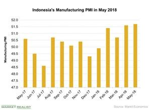 uploads///Indonesias Manufacturing PMI in May