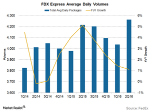 uploads/2015/12/Express-volumes1.png