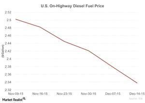 uploads///US On Highway Diesel Fuel Price