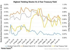 uploads///Highest Yielding Stocks Vs  Year Treasury Yield