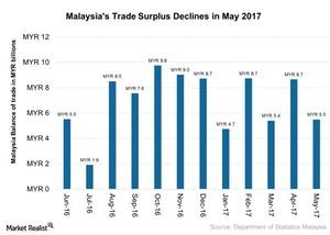 uploads///Malaysias Trade Surplus Declines in May