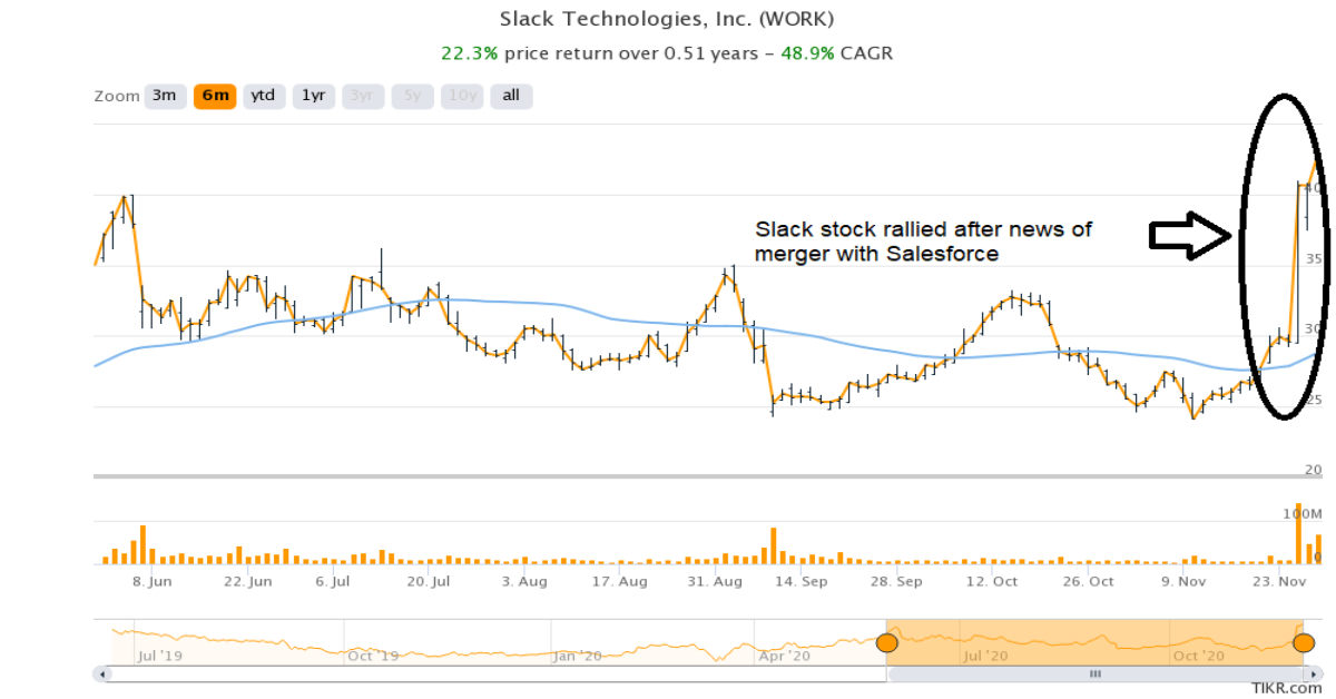 Should You Buy Slack Stock Amid the COVID-19 Pandemic?