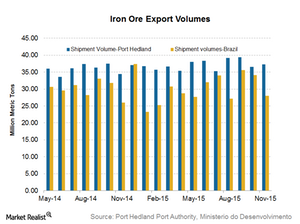 uploads/2016/01/Iron-ore-shipments1.png