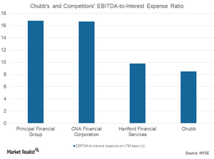 uploads/2018/01/EBITDA-to-int.-expense-1.png