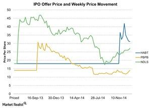 uploads///IPO Offer Price and Weekly Price Movement
