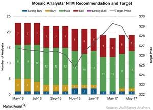uploads/2017/05/Mosaic-Analysts-NTM-Recommendation-and-Target-2017-05-11-1.jpg