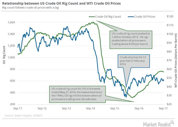 uploads///Crude oil rig