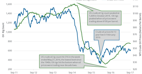 uploads/2017/09/Crude-oil-rig-3-1.png