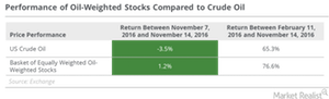 uploads/2016/11/returns-of-oil-weighted-stocks-1.png