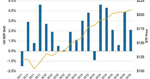uploads/2015/12/GDP2.png