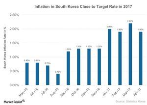 uploads///Inflation in South Korea Close to Target Rate in